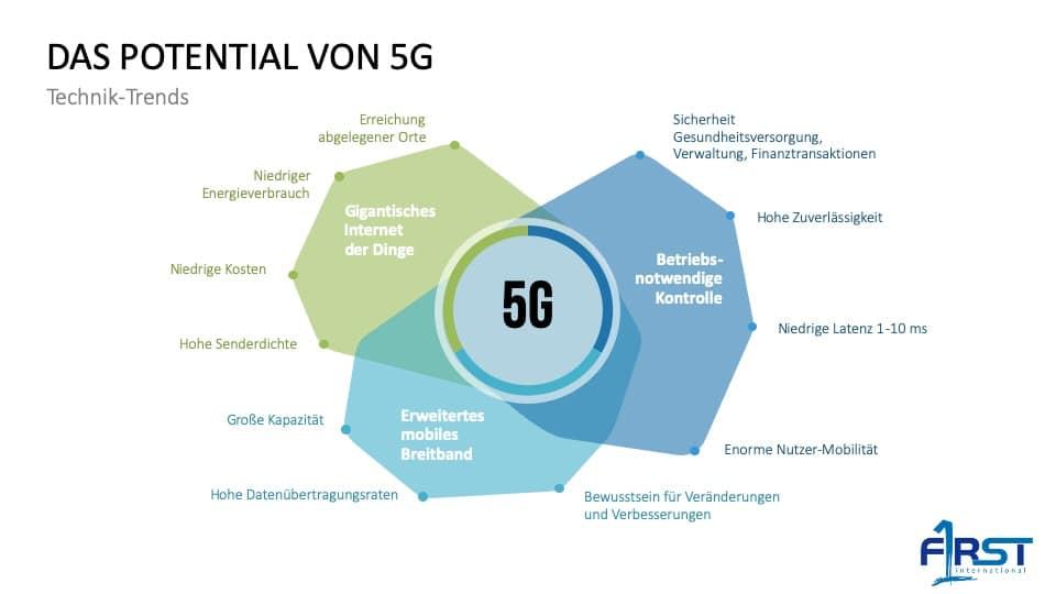 5G-Potenzial