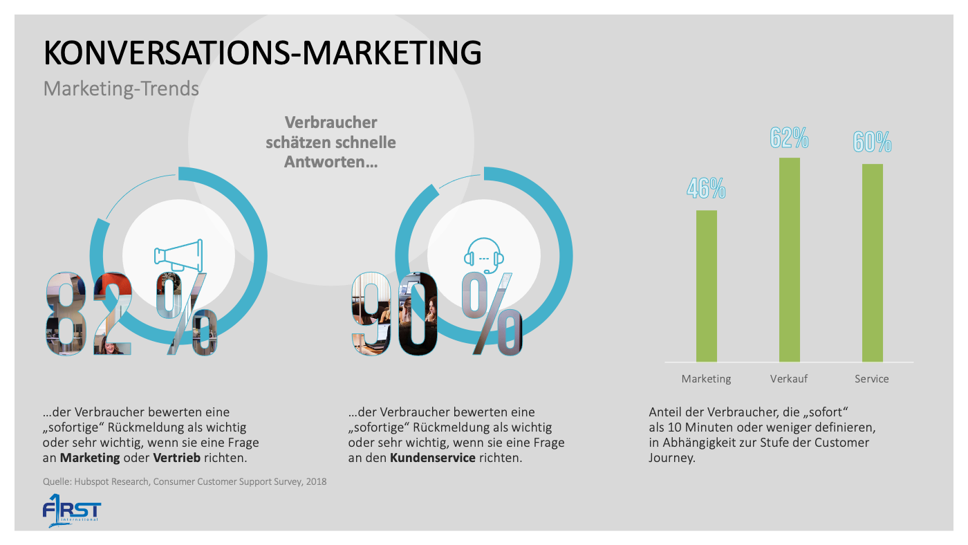 Konversations-Marketing