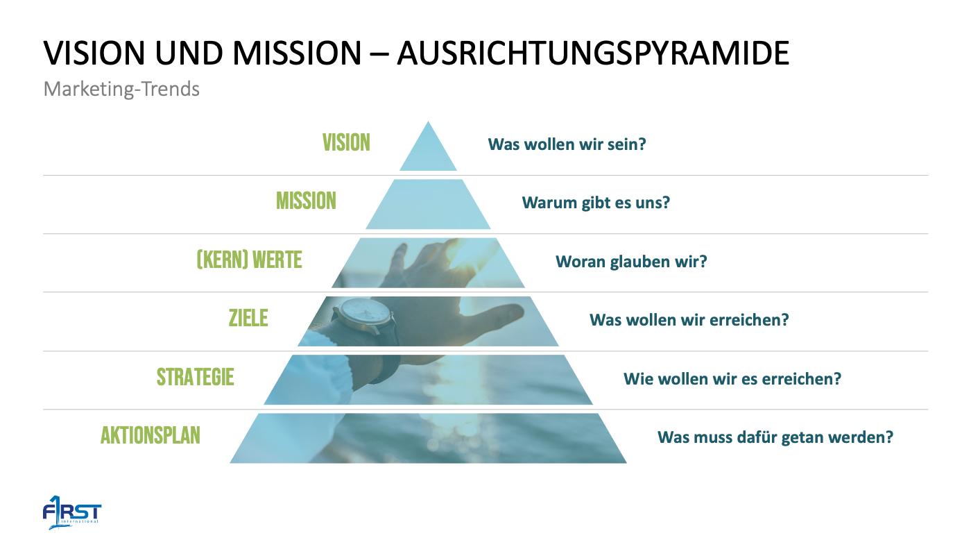 VISION UND MISSION – AUSRICHTUNGSPYRAMIDE