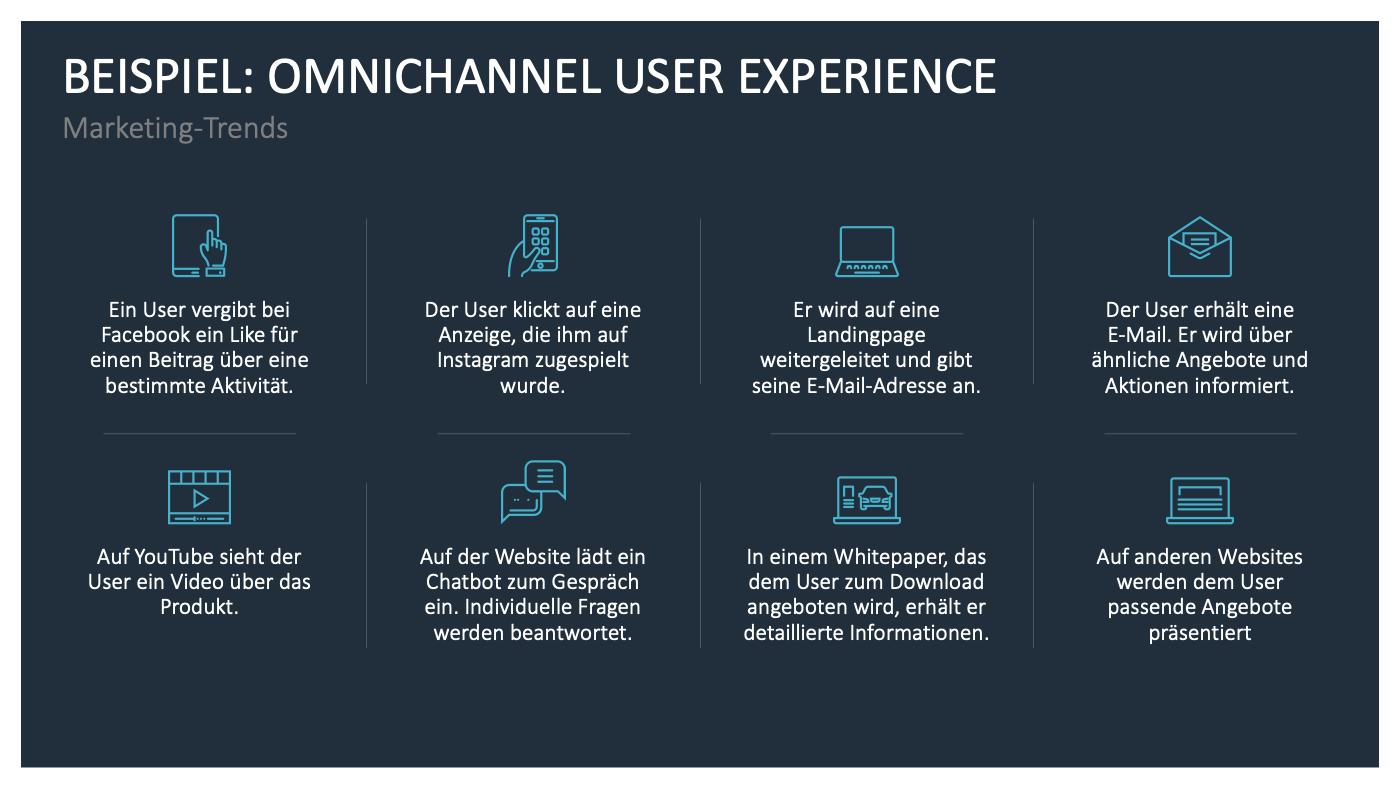 Beispiel: Omnichannel User Experience